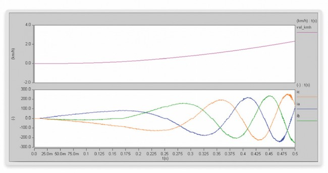 Resulting speed (top) and motor currents (bottom) after half a second (Source: Synopsys)