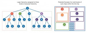 Using multiple levels of hierarchy to ease physical implementation (Source: Synopsys)