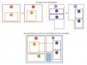 How sub-chip changes can make top-level closure more difficult (Source: Synopsys)