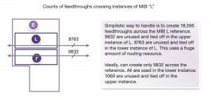 Nets can be assigned to generic feedthroughs in a MIB, depending on how it is being used (Source: Synopsys)