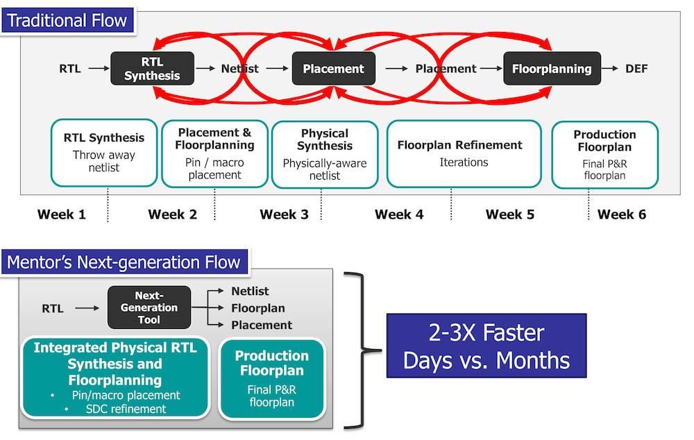 Next-generation RTL floorplanning - Fig 1