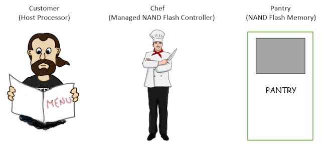 Figure 3. The Flash Diner serves eMMC (Mentor Graphics)