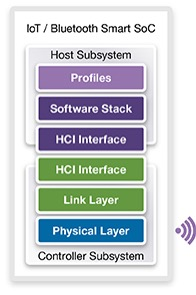 The Bluetooth Smart protocol stack (Source: Synopsys)