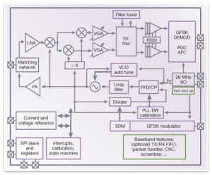 DesignWare Bluetooth Smart PHY IP (Source: Synopsys)
