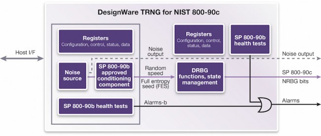 Synopsys' DesignWare IP includes a conditioning component that helps ensure the randomness of its output  (Source: Synopsys)