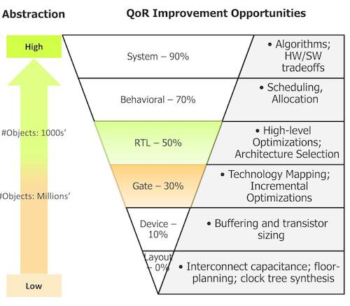 Figure 1. Optimizing at the RTL level offers more room for QoR improvement as well as higher capacity and faster runtimes (Mentor Graphics)