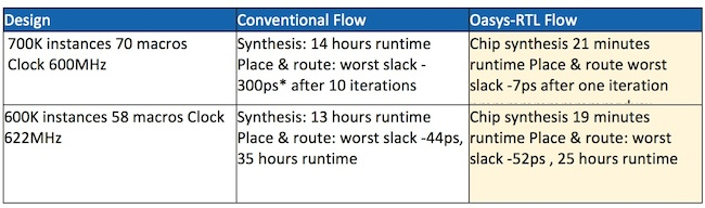 Table 1. Comparison of Oasys-RTL and conventional logic synthesis flows on two designs (Mentor Graphics).