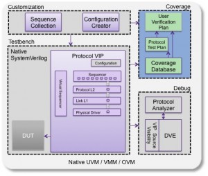 The Synopsys approach to verification IP (Source: Synopsys)