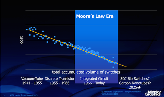 Figure 1. The learning curve suggests the basics of Moore's Law will continue beyond the IC era (Mentor Graphics)