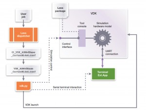 VDK integration with the LAVA Dispatcher (Source: Synopsys)