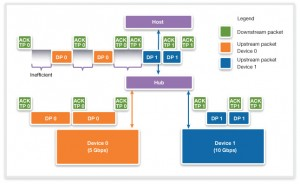 Without Multiple INs, USB 3.1 bandwidth can be wasted (Source: Synopsys)