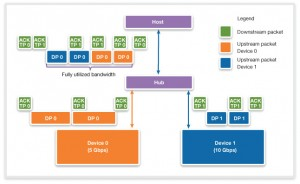 With Multiple INs, USB 3.1 bandwidth can be efficiently used, although hubs need to do more buffering (Source: Synopsys)