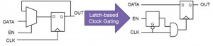 Comparing a design before and after insertion of clock gating (Source: Synopsys)