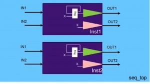 Random reset states can lead to different behaviors in two copies of a design (Source: Synopsys)