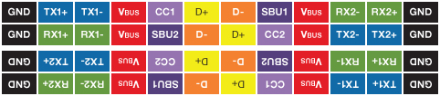 USB Type-C pinout and rotational symmetry (Source: Synopsys)