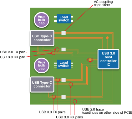 Implementing Usb Typec. Multiport Usb Typec Host Controller Pcb Source Synopsys. Wiring. Usb Type A Wiring Diagram Tx Rx At Scoala.co