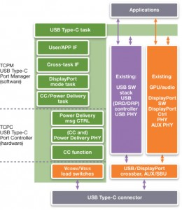 Dividing USB Type-C tasks and responsibilities (Source: Synopsys)