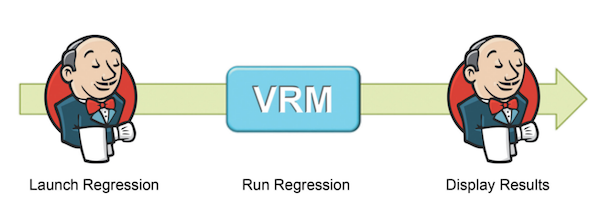 Figure 2. Jenkins and Questa VRM working together (Mentor Graphics)