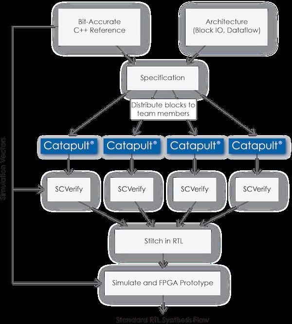 Figure 2. Google's HLS and HLV flow (Google)