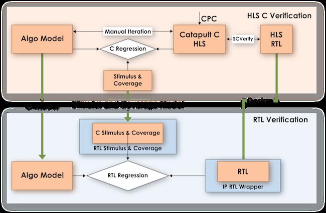 Figure 3. Qualcomm's flow explicitly promotes high-level verification (Qualcomm)
