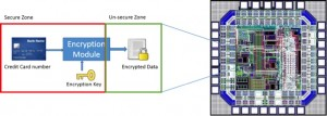 Verifying the security of key storage is easier in small devices than complex SoCs  (Source: Synopsys)