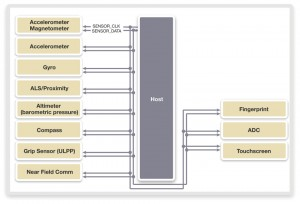 An I3C-based sensor system using an I3C bus (Source: MIPI Alliance)