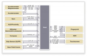 A multi-interface based sensor system (Source: MIPI Alliance)