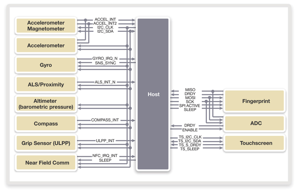 I3C specification updates the I2C interface for sensor subsystems