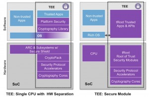 Two approaches to creating a trusted execution environment (Source: Synopsys)