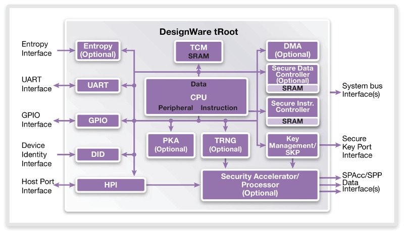 Hardware roots of trust for iot security block diagram of synopsys troot source synopsys ccuart Images
