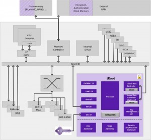 Block diagram of an IoT gateway SoC (Source: Synopsys)