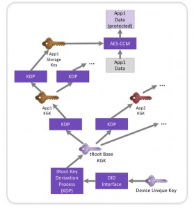 The tRoot module enables multiple keys to be derived from a device unique key (Source: Synopsys)