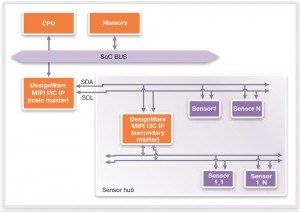 An I3C sensor hub use-case (Source: Synopsys)