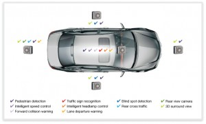 Number and use of cameras in cars today (Source: Synopsys)