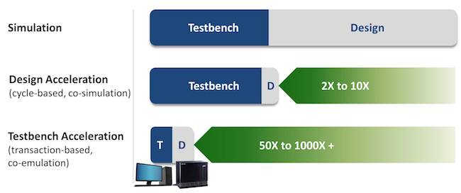Figure 1. Using emulation with simulation accelerates performance for dramatic testbench acceleration