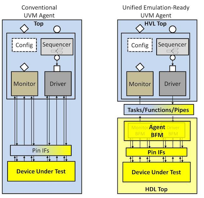 Figure 2. Conventional vs. emulation-ready UVM agent (Mentor Graphics)