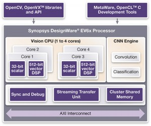 The DesignWare EV6x architecture (Source: Synopsys)