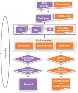 Functional (purple) and safety verification (orange) flows must proceed alongside each other