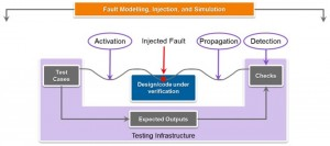 Fault modeling and injection can save time and effort (Source: Synopsys)