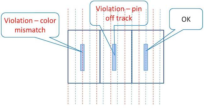 Figure 5 Place and route/Mentor/Oct16. Pins off track and pins mismatched to the track color can emerge with self-aligned double patterning.