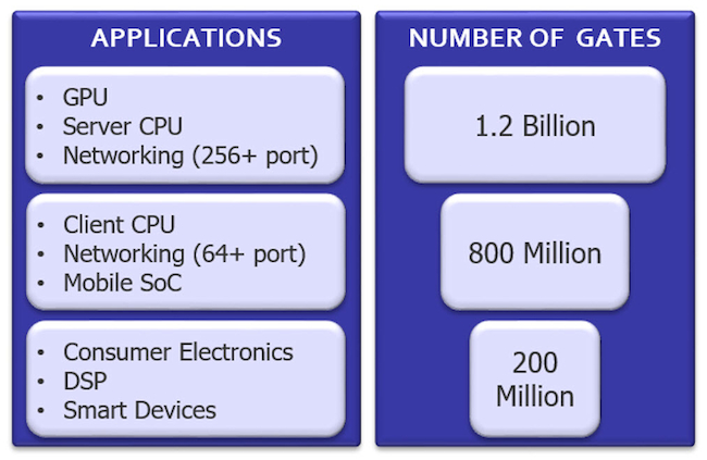 Figure 1. Complexity and gate counts have increased with new SDN architectures on designs such as networking SoCs