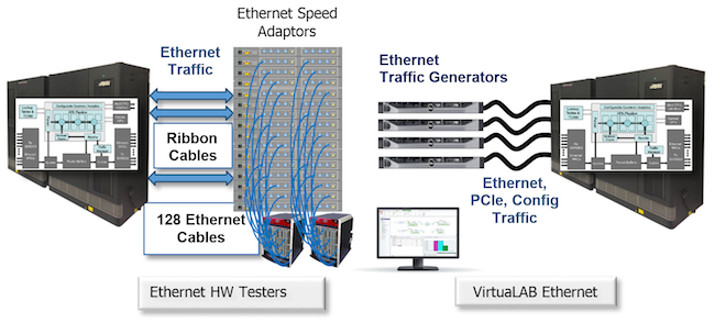 Figure 2. Comparing an Ethernet ICE setup against a VirtuaLAB setup for a 128-port Ethernet switch (Mentor Graphics)