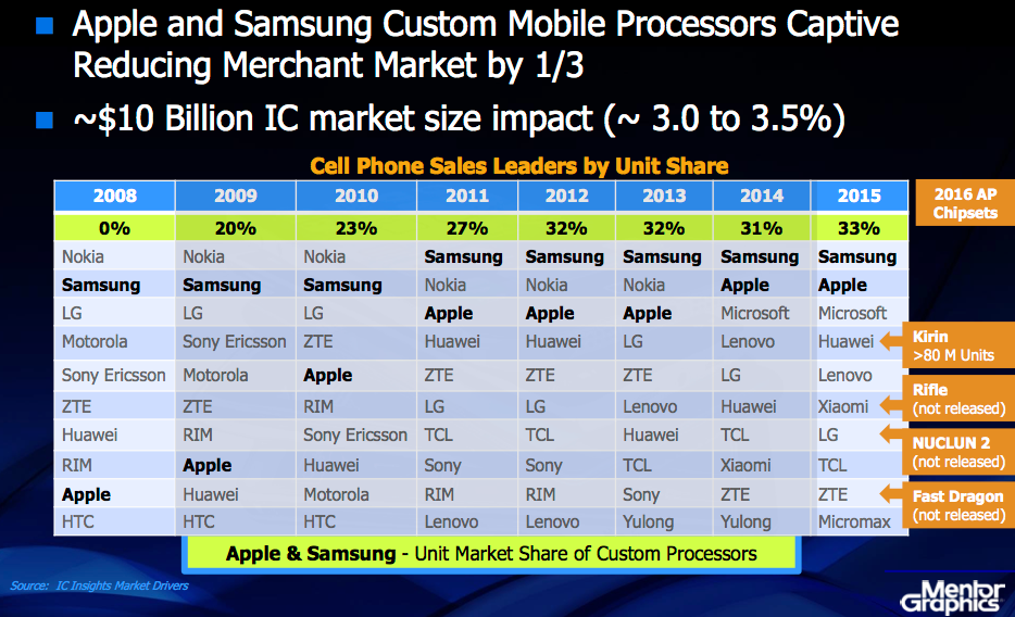 Figure 1 Wally Rhines Mentor Forum keynote fall 2016. Effect of captive semiconductor revenue reporting (Mentor Graphics/IC Insights)