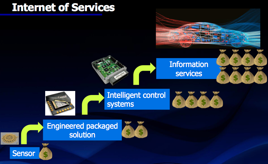 Figure 11. From IoT to IoS (Mentor Graphics)