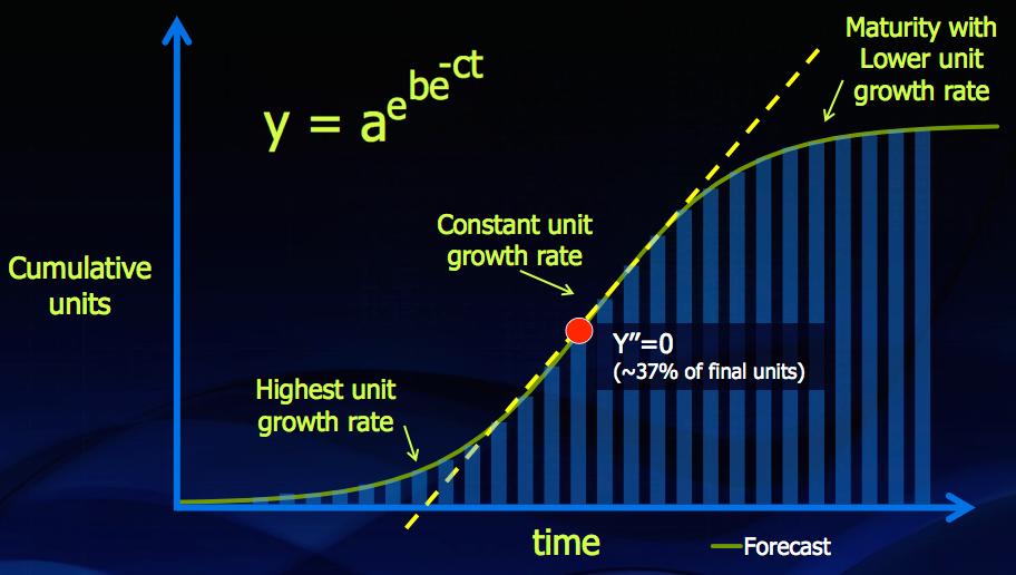 Figure 2. Gompertz curve lifecycle