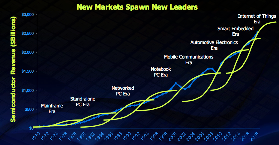 Figure 3. New applications drive S-curve waves of growth (Mentor Graphics/VLSI Research)