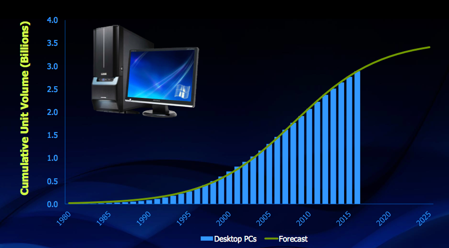 Figure 4. PC desktop shipments S-curve (Semico Research, IC Insights, Mentor Graphics)