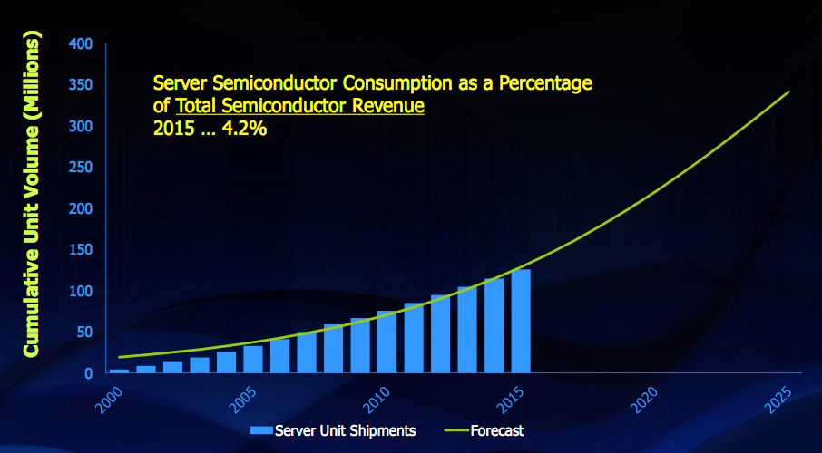 Figure 6. Servers S-curve (Gartner Group, IC Insights, Mentor Graphics)