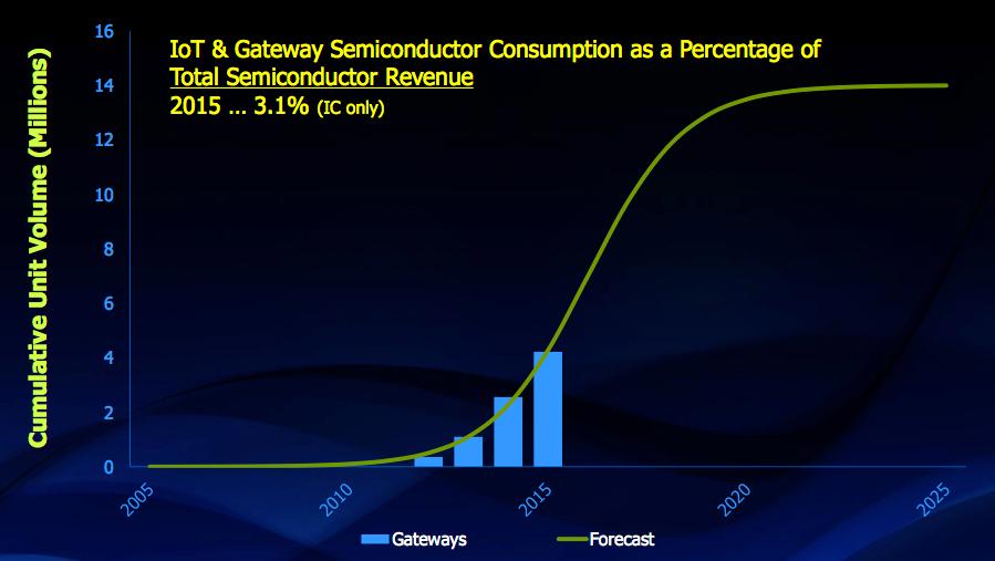 Figure 7. Gateways S-curve (IC Insights, IC Market Drivers)
