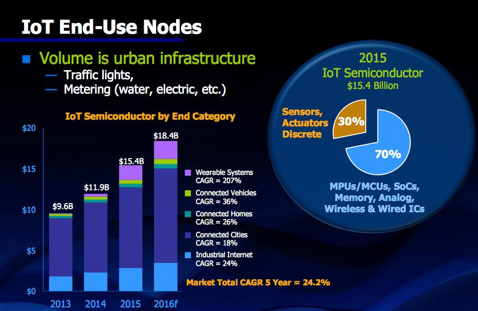Figure 8. IoT market revenues (IC Insights, IC Market Drivers)